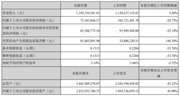 华宏科技2020年上半年净利7534.38万 同比下滑28.73%