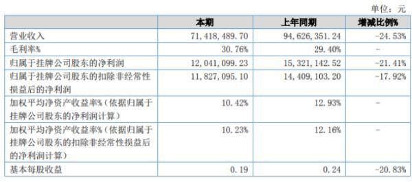 德隆股份2020年上半年净利1204.11万下滑21.41% 部分订单延期执行