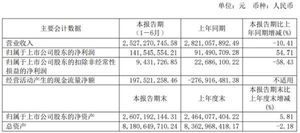 维维股份2020年上半年净利1.42亿增长54.71% 费用支出减少