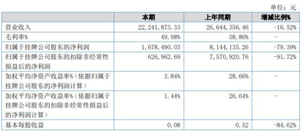 恒达股份2020年上半年净利167.85万下滑79.39% 主营业务收入大幅下降