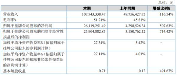 中捷四方2020年上半年净利2611.93万增长507.63% 迷向产品销售增长