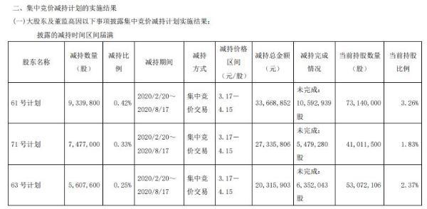 汇鸿集团3名股东合计减持2242万股 套现合计约8132万元