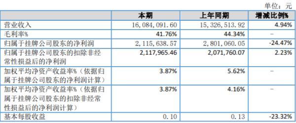 斯曼股份2020年上半年净利211.56万同比减少24.47% 市场需求减少