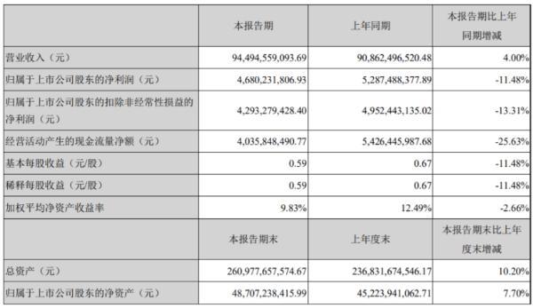 潍柴动力2020年上半年净利46.8亿下滑11.48% 智能物流业务销售收入下降
