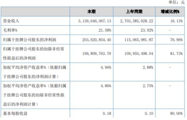 颖泰生物2020年上半年净利2.04亿增长77% 投资收益同比增加