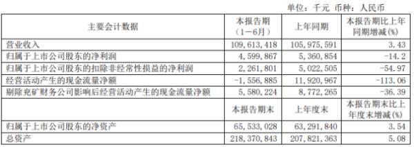 兖州煤业2020年上半年净利46亿 同比下滑14.2%