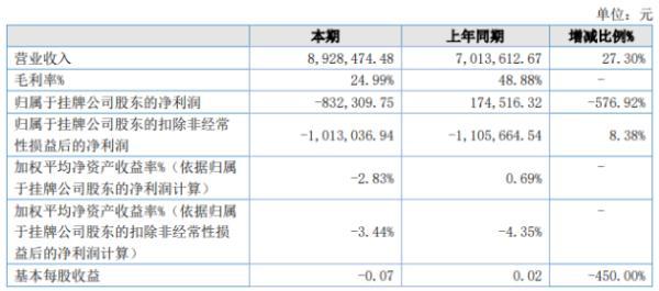 天奕股份2020年上半年亏损83.23万由盈转亏 毛利率下降