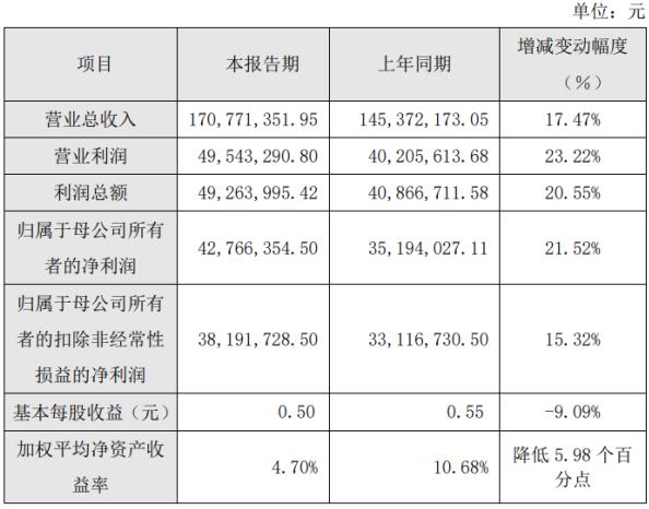 联瑞新材2020年上半年净利4276.64万增长21.52% 高端产品销售占比增长