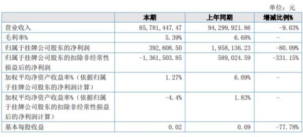 速搜物流2020年上半年净利39.26万下滑80.09% 管理费用增加