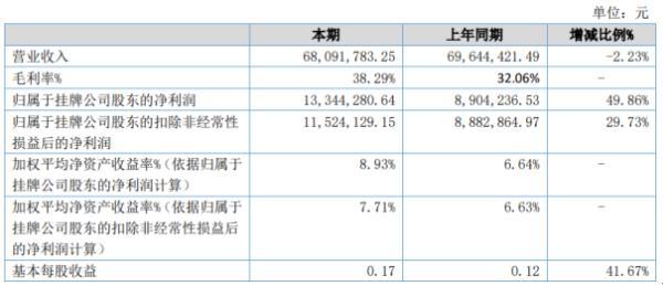同心传动2020年上半年净利1334.43万增长49.86% 其他收益较上年同期增加