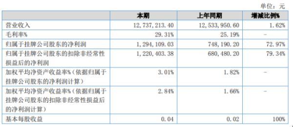 亚杜股份2020年上半年净利129.41万增长72.97% 米乐自主产品销售增加