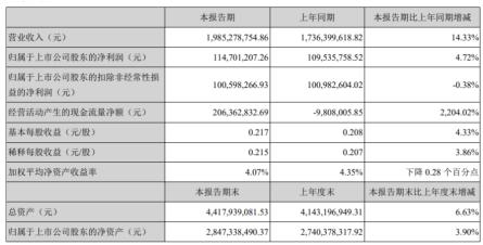 博彦科技2020年上半年净利1.15亿增长4.72% 收入增长财务费用减少