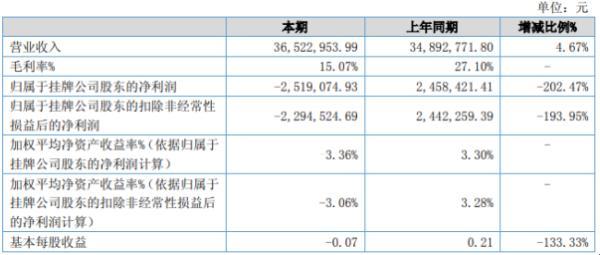 钢研功能2020年上半年亏损251.91万由盈转亏 营业成本增长及毛利率下降