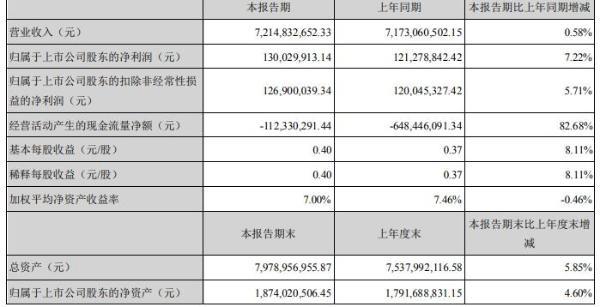 鹭燕医药2020年上半年净利1.30亿增长7% 业务逐步恢复