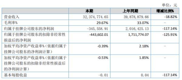 天香苑2020年上半年亏损34.56万由盈转亏 销售额下降、原材料成本上升