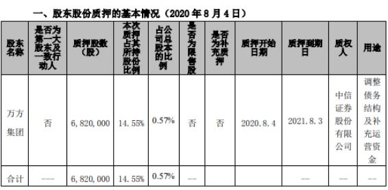 焦作万方股东万方集团质押682万股 用于补充运营资金