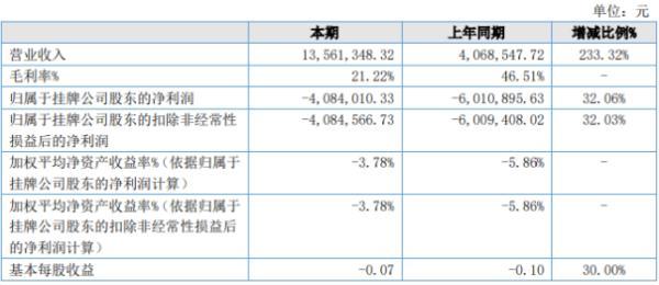 源达股份2020年上半年亏损408.4万亏损减少 销售费用减少