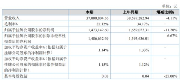 远航科技2020年上半年净利147.31万下滑11.2% 出口项目收入有所减少
