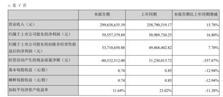 艾可蓝2020年上半年净利5955万增长17% 优化成本管控财务费用减少