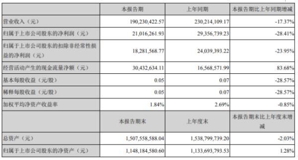 渝三峡A2020年上半年净利2101.63万下滑28.41% 油漆涂料业务销量同比减少