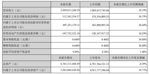 豪迈科技2020年上半年净利5.12亿增长36.79% 公司业绩稳中有升