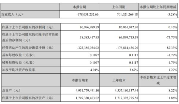 赛为智能2020年上半年净利8699.7万增长0.16% 新签合同总额较上年同期增长