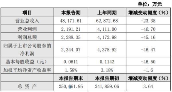 中核科技2020年上半年净利2344.07万下滑46.47% 复工初期整体产能较低