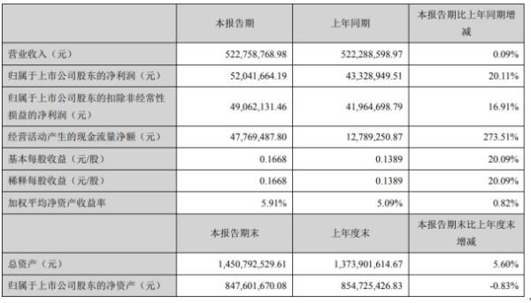 山东章鼓2020年上半年净利5204.17万增长20.11% 营业成本同比减少