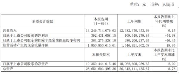 杭钢股份2020年上半年净利3.92亿下滑45% 销售费用同比增长