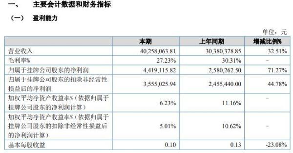 潮庭食品2020年上半年净利441.91万增长71% 拓展新销售渠道