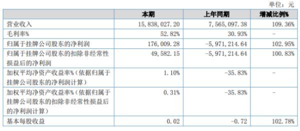 同步天成2020年上半年净利17.6万扭亏为盈 销售订单稳中有升
