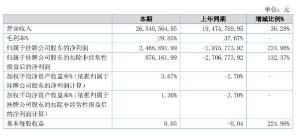 创元股份2020年上半年净利246.89万扭亏为盈 系统集成项目收入增长及政府补贴增加