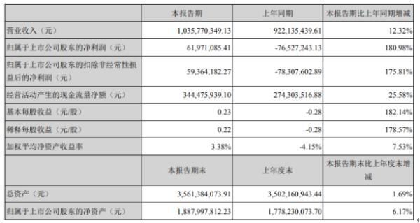 寒锐钴业2020年上半年净利6197.1万扭亏为盈 电解铜产能扩大销量增加