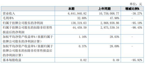 瑞博检测2020年上半年净利13.83万下滑95.18% 固定性成本较大