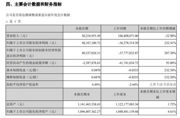神农科技2020年上半年净利4816.72万扭亏为盈 加大产品销售力度