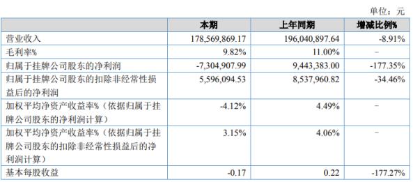 赛特电工2020年上半年亏损730.49万由盈转亏 销售毛利率下降