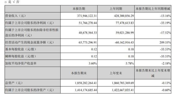 天银机电2020年上半年净利5176.63万减少33% 各项业务开展进度放缓