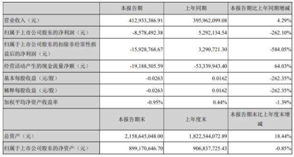 天晟新材2020年上半年亏损857.85万由盈转亏 销售单价下降