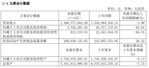 澄星股份2020年上半年净利453万减少83% 磷酸产品售价及销售量下降