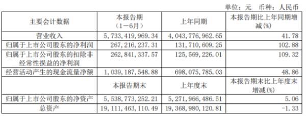 博汇纸业2020年上半年净利2.67亿增长102.88% 新项目投产产量增加