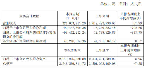 北京城乡2020年上半年亏损9244.77万由盈转亏 受疫情影响销售下降