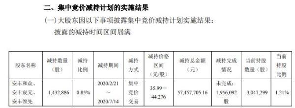 剑桥科技3名股东合计减持143万股 套现合计约5746万元