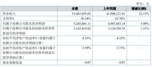 大陆股份2020年上半年净利528.58万增长5.98% 毛利增加
