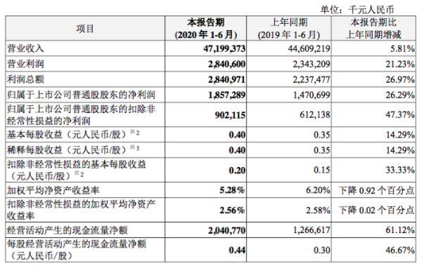 中兴通讯2020上半年实现净利润18.57亿元 同比增长26.29%