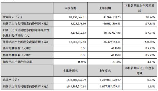 晓程科技2020年上半年净利362.58万同比扭亏为盈 黄金销售收入增加