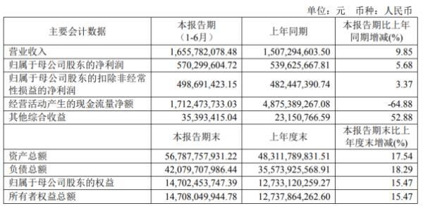 中银证券2020年上半年净利5.7亿增长5.68% 证券市场行情总体向好