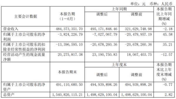 凤凰光学2020年上半年亏损382.42万亏损减少 光学组件收入增长