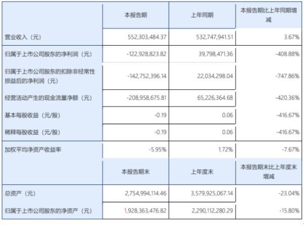 旗天科技2020年上半年亏损1.23亿由盈转亏 部分业务拓展受阻或放缓