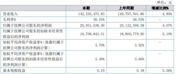 德石股份2020年上半年净利2095.19万同比增长4.07% 订单有所减少