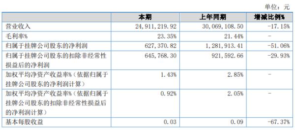 科迪光电2020年上半年净利62.74万下滑51.06% 销售订单减少